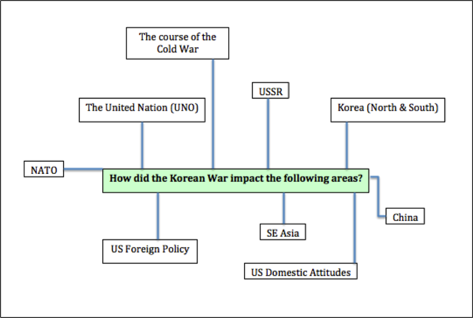 Development Impact of the Cold War The Korean War 19501953 – Civil War Timeline Worksheet