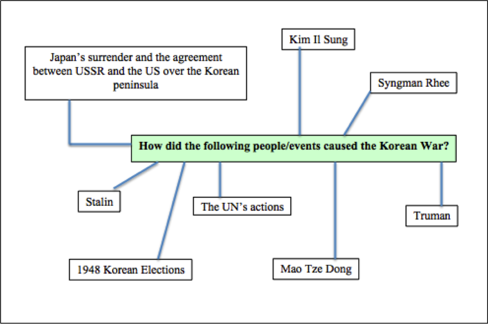 Development Impact of the Cold War The Korean War 19501953 – Korean War Worksheet