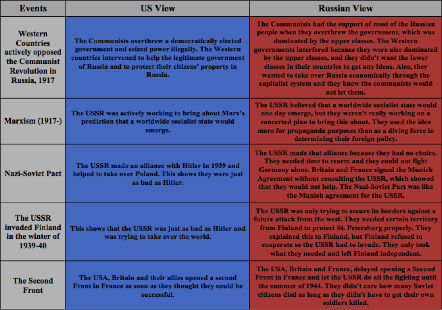 ideological differences of cold war Home a level and ib  history  reasons for sino-soviet split - ideological  war overall summary ideological differences played an  all cold war resources.